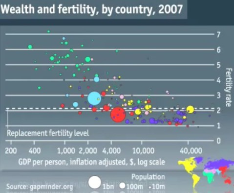 global fertility rate by 2007